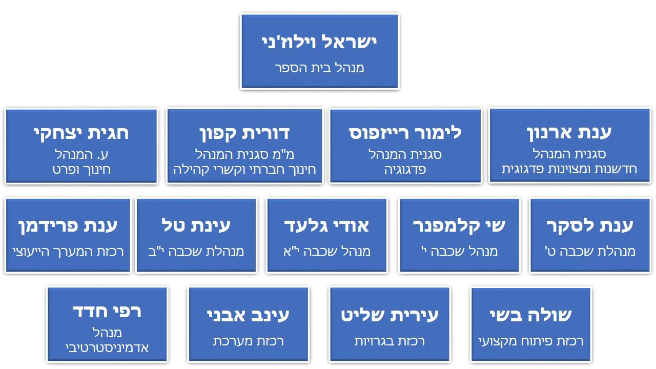 מבנה ארגוני של בית הספר אהל-שם